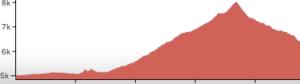 Rist Canyon profile